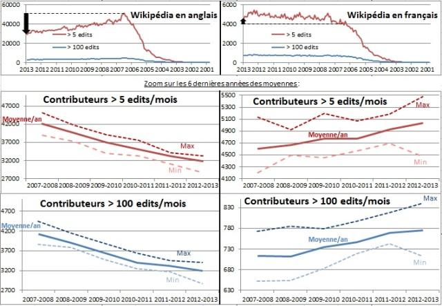 statsFRENc2013
